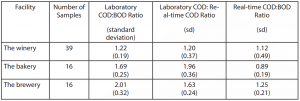 Table 1 – Preliminary COD and BOD ratios for each facility