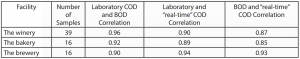 Table 2 – Established correlations for each site
