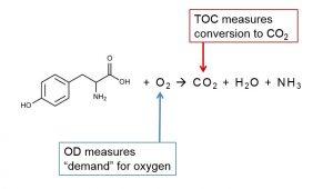 Oxygen Demand