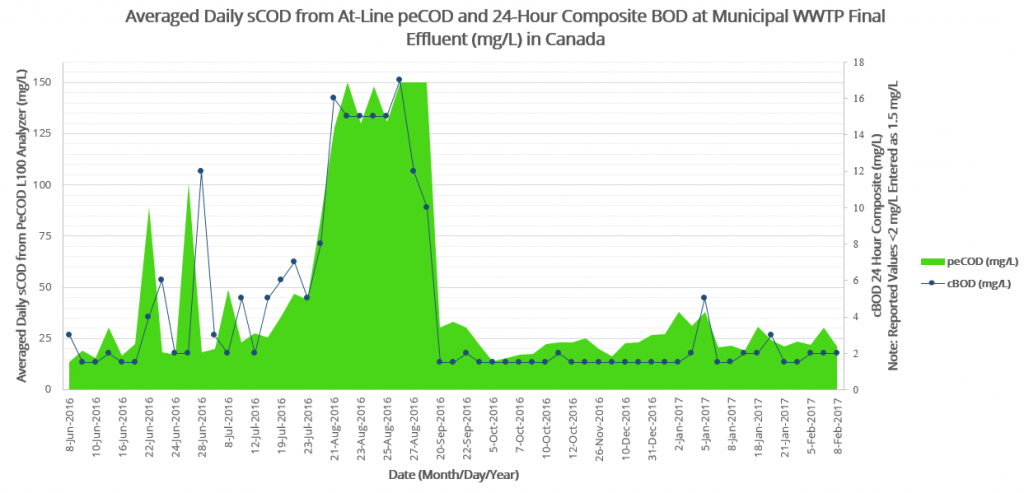 This figure displays real time chemical oxygen demand from the PeCOD® on the left axis and daily composite BOD on the right in mg/L. The data was collected from June to August 2016 with BOD values plotted when the sample was collected.