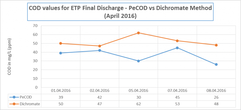 Graph demonstrating PeCOD® Chemical Oxygen Demand and Dichromate Chemical Oxygen Demand values for soap and detergent manufacturing samples collected over 5 days at the final discharge.
