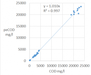 Figure 1: Automated L100 peCOD versus filtered (0.45 µm) CODCr for multiple sampling locations of a thermomechanical pulp and paper mill.