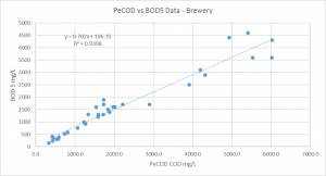 Figure 1: A linear regression of PeCOD® Chemical Oxygen Demand Analyzer results vs BOD5 results. A strong correlation is observed shown by an R2 value of 0.94.