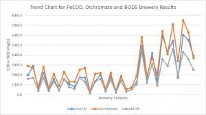Figure 2: Trend chart for PeCOD® Chemical Oxygen Demand Analyzer results, Dichromate COD (CrCOD) results, and BOD5 results for craft brewery wastewater samples. A similar pattern is observed for each trend line.