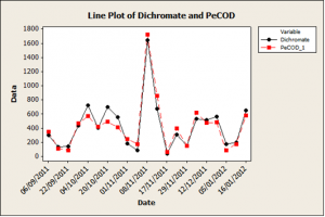 Trend chart for PeCOD® Chemical Oxygen Demand (COD) Analyzer results and Dichromate COD (CrCOD) results, determined from composite samples collected from the facility's final effluent. A similar pattern is observed for each trend line.