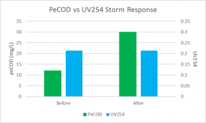 Graph comparing peCOD to UV254 storm response data.