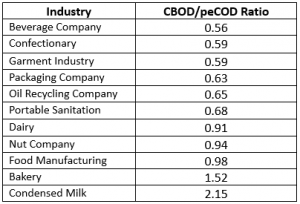 Calculated Ratios of CBOD/peCOD for Industrial Wastewater