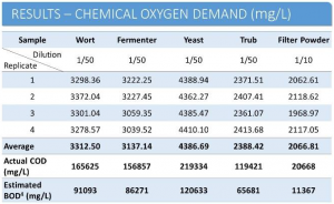 industrial effluent peCOD results