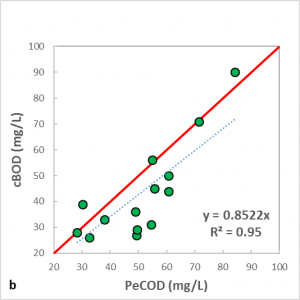 Correlation between peCOD (35um filtered) and cBOD for MWWTPs, a and b, for primary effluent samples. Plant a has a significant amount of industrial waste water contribution while plant b is mainly residential.