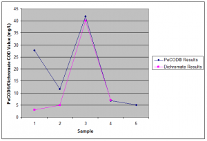 Figure 1: Plot of Dichromate COD and PeCOD® COD for five baking soda samples.  A strong correlation is observed between the PeCOD® and Dichromate COD results.