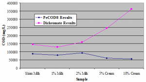 Figure 1: Chemical Oxygen Demand values obtained for untreated dairy industry samples using dichromate analysis and PeCOD® analysis.