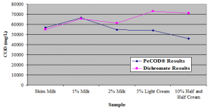 Figure 2: Chemical oxygen demand values obtained for acid and heat treated dairy industry samples using dichromate analysis and PeCOD® analysis.