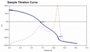 Sample titration curve for calcium, magnesium and total hardness analysis.