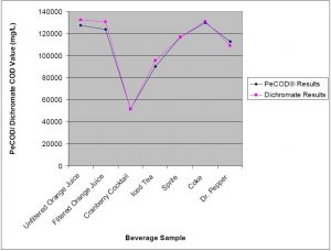 COD results for the soft drink industry