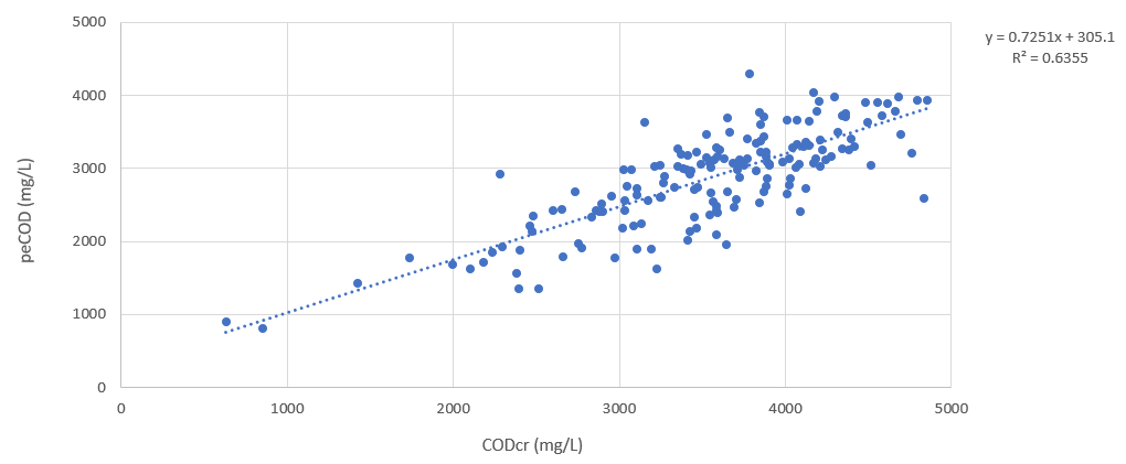 Figure 1: peCOD versus CODcr measured at the secondary influent of a pulp and paper mill, showing good correlation between the two methods.