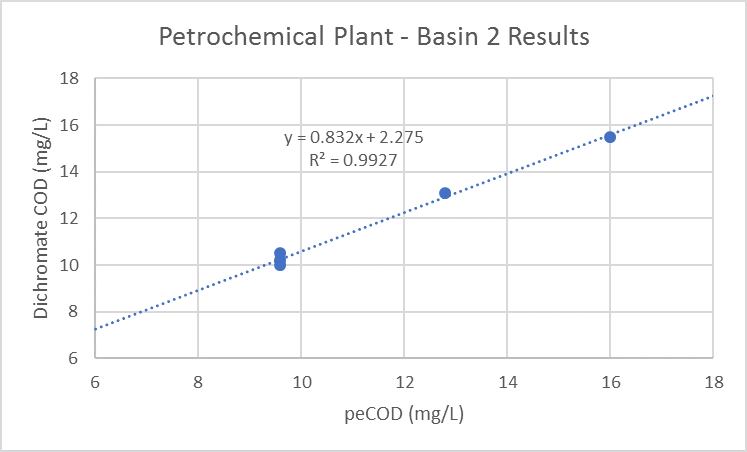 Optimization of Petrochemical Plant using PeCOD - Mantech