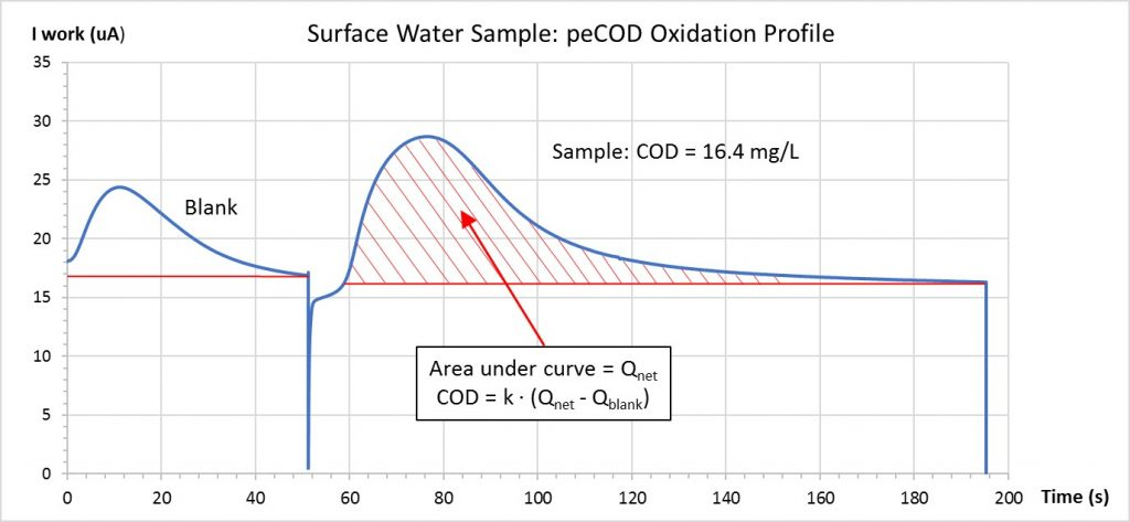 peCOD Oxidation Profile