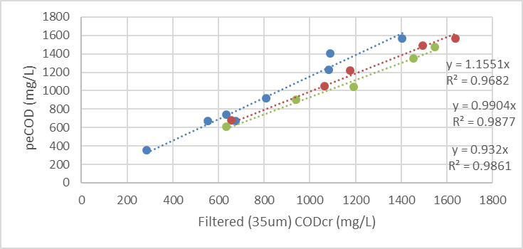 peCOD versus filtered CODcr for primary kraft mill effluents: regular effluent (blue), effluent spiked with weak black liquor (red), and effluent spike with condensate (green)
