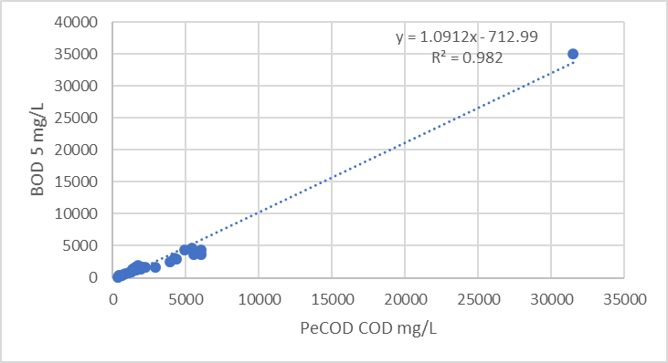 Correlation between peCOD and BOD5 for brewery wastewater