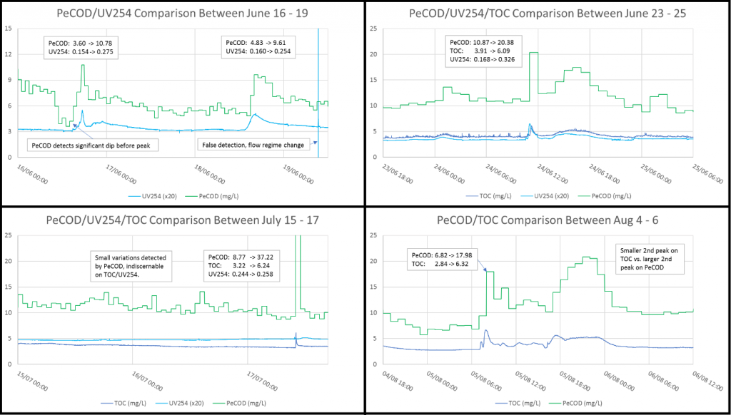 peCOD, UV254, and TOC comparisons for four NOM fluctuation events