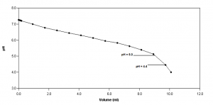 biogas titration curve FOS/TAC ratio